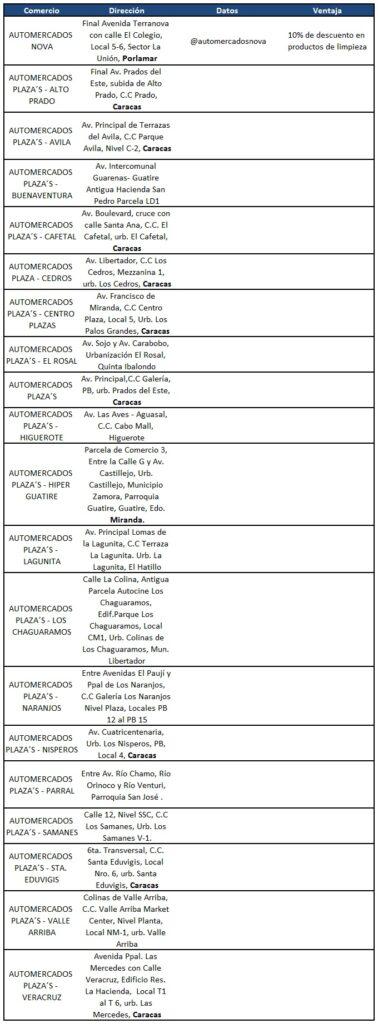 AUTOMERCADO N2 378x1024 - Exclusivas alianzas de President's Club en Navidad | Nº 2
