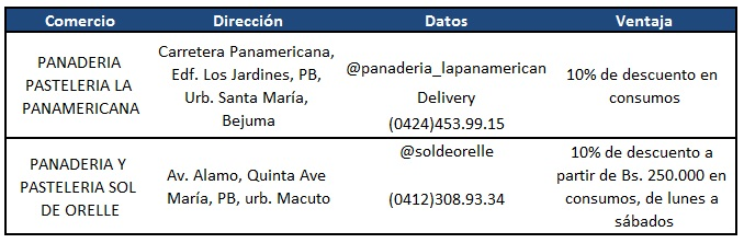 PANADERIA - Exclusivas alianzas de President's Club en Navidad | Nº 2